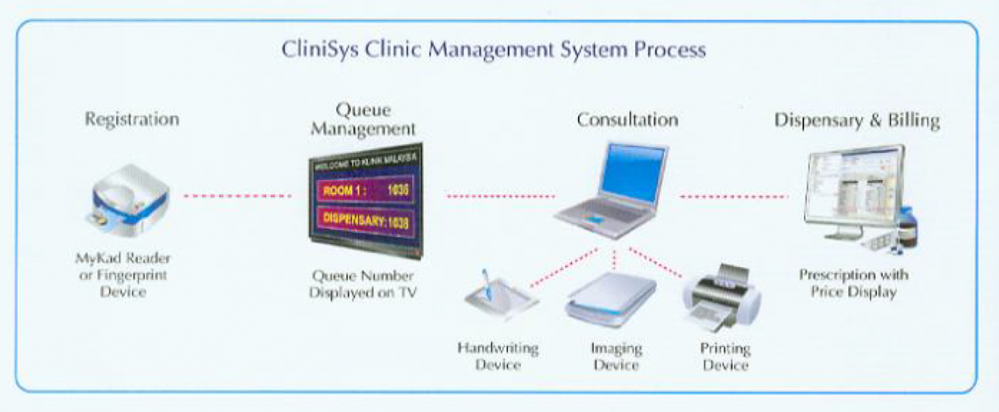 Medexone Clinisys Clinic Software